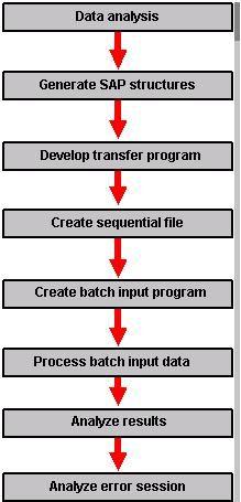 All About SAP BDC | Batch Data Communication abap