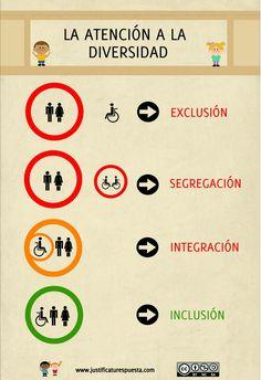 La atención a la diversidad Health Education, Kids Education, Special Education, Social Work, Social Skills, What Makes You Happy, Are You Happy, Esl Resources, Spanish Words