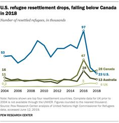 Canada resettled more refugees than the U. for the first time. That's shameful and unconscionable, America. Refugee Rights, Un Refugee, People In Need, We The People, Pew Research Center, He Day, Persecution, First Time, Knowledge