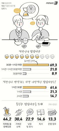 [그래픽뉴스] 직장인들이 이상적으로 생각하는 점심시간은?