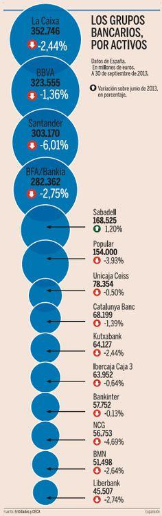 #Infografía de grupos bancarios por activos en 2014 (reducción de un 2,5% ha. 2,07 bn$)