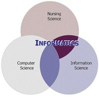 Informatics Nurse Specialist | the field of nursing informatics integrates nursing science and ...