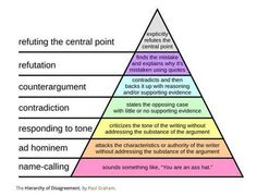The Hierarchy of Disagreement