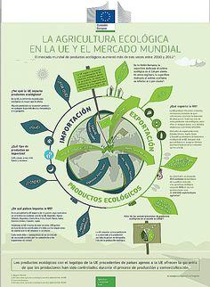 INFOGRAFIA: LA AGRICULTURA ECOLÓGICA EN LA UE Y EL MERCADO MUNDIAL