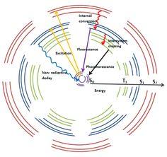 Jablonski energy diagram fluorescence fluorescence pinterest jablonski energy diagram fluorescence fluorescence pinterest diagram and chemistry ccuart Choice Image