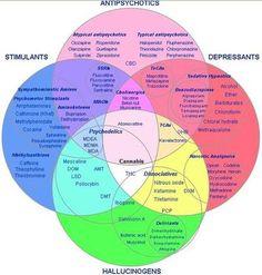 Antipsychotic Drug Diagram for nursing study