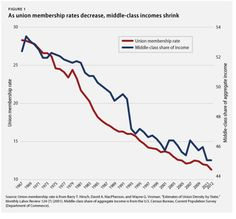 One Totally Overlooked Middle Class Problem.Middle-Class Decline Mirrors The Fall Of Unions In One Chart