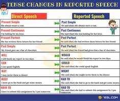 Reported Speech (Indirect Speech): Definition, Useful Rules And Examples - 7 E S L English Grammar Tenses, Teaching English Grammar, English Sentences, English Language Learning, English Words, English Lessons, English Vocabulary, Learning Spanish, Direct And Indirect Speech