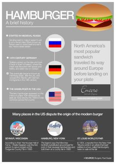 A Brief History of the Hamburger [infographic]