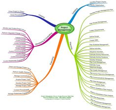 Project Management Processes - Based on PMBOK 5th Edition - Process Group-wise - Mind Map