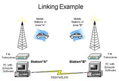 EchoLink® software allows licensed Amateur Radio stations to communicate with one another over the Internet, using streaming-audio technology. The program allows worldwide connections to be made between stations, or from computer to station, greatly enhancing Amateur Radio's communications capabilities.There are more than 200,000 validated users worldwide — in 162 of the world's 193 nations — with about 5,000 online at any given time.