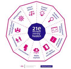 Nieuw model 21e eeuwse vaardigheden - Leerling 2020