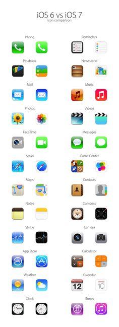 iOS 6 vs iOS 7 -icon comparison-  http://www.idownloadblog.com/2013/06/11/ios-6-vs-ios-7-icons/