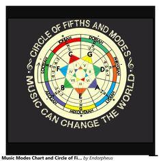 music_modes_chart_and_circle_of_fifths_tees-r991612fe53e54084a4a2ec645d9b6d72_f0yq2_1024.jpg (1104×1104)