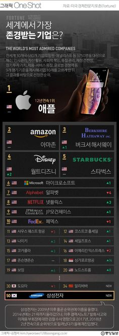 [ONE SHOT] 글로벌 기업인 선택 '존경하는 기업'…1위는 12년 연속 '애플' #인포그래픽 Disney Starbucks, Infographics, Alphabet, Infographic, Alpha Bet, Info Graphics, Visual Schedules