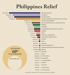 Who's giving to the #Philippines and who isn't?  #aid #disasterrelief #generosity