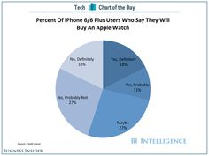iClarified - Apple News - 18% of iPhone 6 Owners Say They Will 'Definitely' Buy an Apple Watch [Chart]