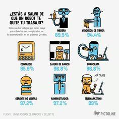 ¿Estás a salvo de que un robot te quite tu trabajo? | Pictoline [Infografía - Ilustración - Empleo]