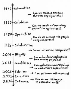 We Are the Builders of Tech Revolutions. Why Are They Still a Surprise?