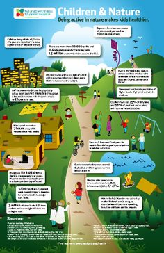 Children and Nature Infographic http://www.neefusa.org/pdf/NEEF-CNI-Infographic.pdf