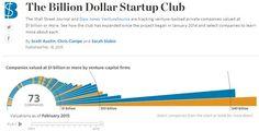 かつてはおとぎ話だった「ビリオンダラー・スタートアップ」。 VCが評価額10億ドル(1191億円)...
