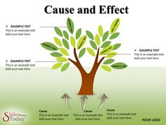 Cause and Effect #PowerPoint_Presentation are benefical to explain different business issues.