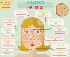 Согласно китайской медицине, которой более 5 тысяч лет, лицо – зеркальное отражение здоровья. По состоянию пяти зон лица можно поставить приблизительный диагноз.