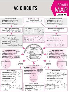 Learn Physics, Physics Lessons, Physics Concepts, Basic Physics, Physics Notes, Physics Formulas, Chemistry Notes, Modern Physics, Physics And Mathematics