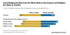 A majority of the public says science and religion often conflict, but people's sense that they do seems to have less to do with their own religious beliefs than their perception of others' beliefs.