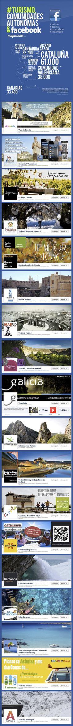 Mapa de destinos turísticos españoles según sus páginas de facebook