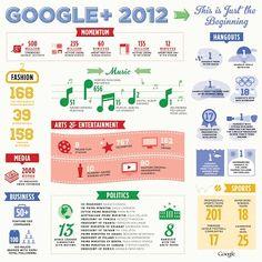 Google+ 2012
