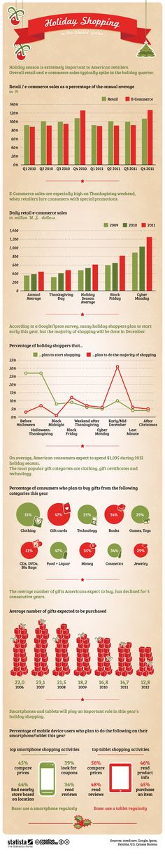 This #infographic provides a comprehensive look at holiday shopping in the United States. #statista #infographic