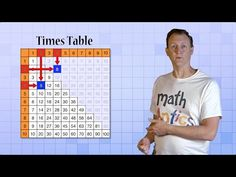 Math Antics - What Is Arithmetic? A lot of great math concepts explained. Math Skills, Math Lessons, Mental Calculation, Study Schedule, Math Courses, Fun Math Games, Positive Reinforcement, Math Concepts, Free Math
