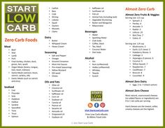 Start low carb yes/no foodlist