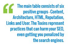 Search Engine Land's updated SEO Periodic Table is now live Search Engine Land, Success Factors, Important News, Local Seo, Achieve Success, Search Engine Optimization, Content Marketing, Periodic Table, Infographic