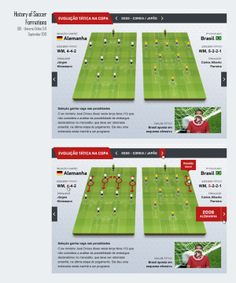 UOL - Soccer Formation History - Info-graphic