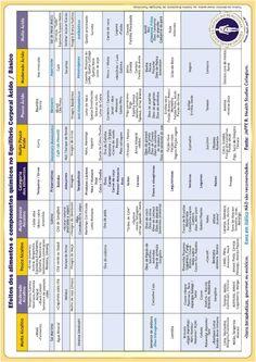 Efeitos dos alimentos e componentes químicos no Equilibrio Corporal Ácido/Básico.