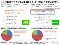 LINE@メッセージのプッシュ配信後「届くたびに見る」5割超 http://yokotashurin.com/sns/line-watch.html