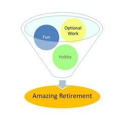 Having Fun Cracking Retirement - Living Life in Retirement to the full Early Retirement, Retirement Planning, I Have Spoken, Meeting New Friends, Fun Hobbies, Keeping Healthy, Fun At Work, 3d Printing, Have Fun