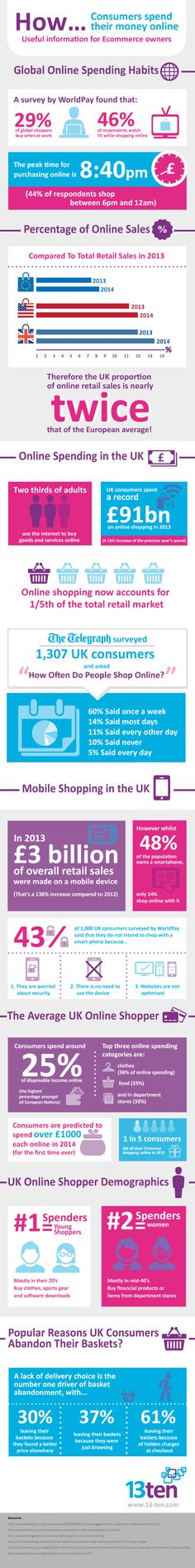 How consumers spend their money online