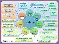 dyslexia, adhd, etc
