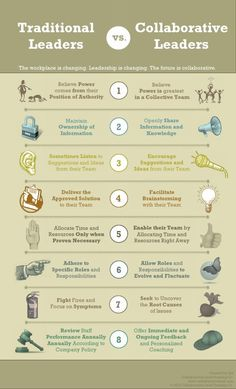 Leadership is changing. The future is collaborative leaders. Read through these 8 indicators to see if your leadership style will lead you into the future. Source: Traditional vs Collaborative Leaders Infographic - e-Learning Infographics School Leadership, Educational Leadership, Leadership Development, Leadership Quotes, Professional Development, Change Leadership, Leadership Strengths, Leadership Models, Strategic Leadership