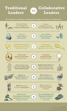 Traditional vs. Collaborative Leader #socbiz #leadership #e20