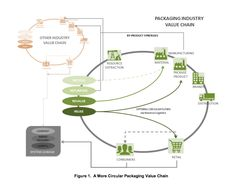 """""""In a circular economy business model, value is found in new uses of materials; it is about continuous material valorization. By design, circular economy business models enable companies to retain more of the value of the materials, energy and labor inputs that go into producing goods and services."""""""