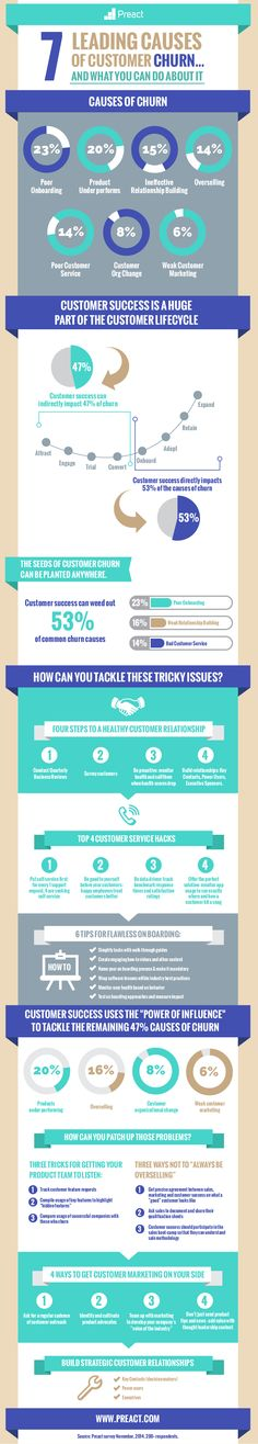 How do you handle customer churn? The Causes of SaaS Churn and How to Prevent It [infographic] Marketing Plan, Business Marketing, Online Marketing, Social Media Marketing, Digital Marketing, Marketing Strategies, Customer Lifetime Value, Customer Experience, Customer Service