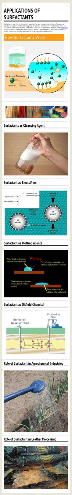 Surfactants are the surface active agents that are widely used in form of cleansing agents, emulsifiers and wetting agents for various applications in industries.  For more details on different types of Surfactants and their industrial applications, visit - http://www.rimpro-india.com/surfactant.html    This infograph has been sourced from - http://www.rimpro-india.com/articles1/154-applications-of-surfactants-infograph.html