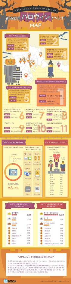 ハロウィンについてのインフォグラフィクス_ASUKANET infographics Design