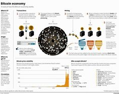 How it works? - The #Bitcoin Infografik by Reuters