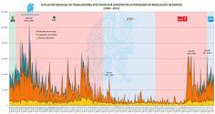"""Evolución de """"E.R.E.s"""" desde 1982 a Dic. 2012 por tipo de Expediente de Regulación   http://yfrog.com/bbcfip"""