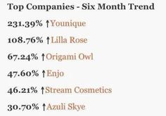 Lilla Rose is #2 in this six month trending report! Information from HomePartyRankings.com. Now is a great time to join so contact me if you would like more information about being on my team! www.lillarose.biz/HairOfFaith is my page and there is a link at the bottom to contact me!